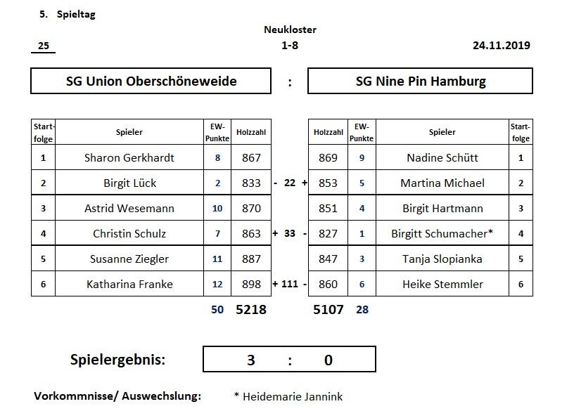 1. Frauen gegen SG Nine Pin Hamburg